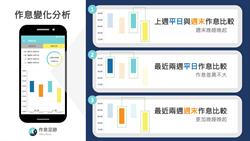 睡不飽週末補眠恐增糖尿病風險 國衛院研發App助管理睡眠