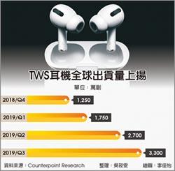 TWS耳機熱 全球出貨拔高