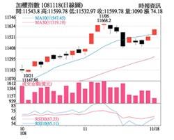 操盤心法-個股基本面、籌碼面、位階,決定股價走向