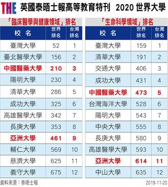 2020世界學術排名中亞聯大挺進2領域