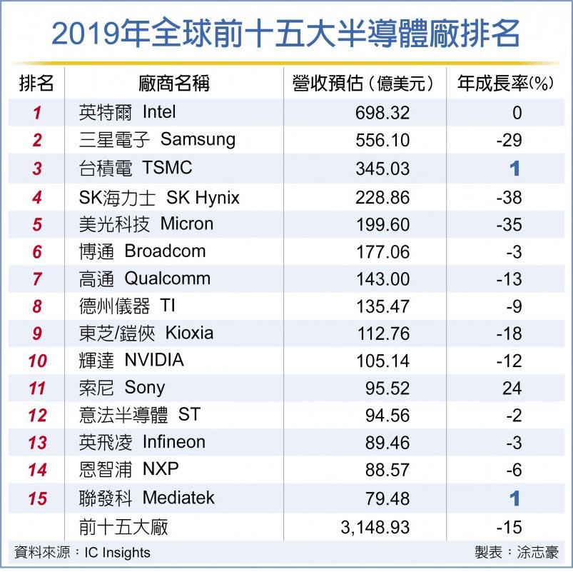 2019年全球前十五大半導體廠排名