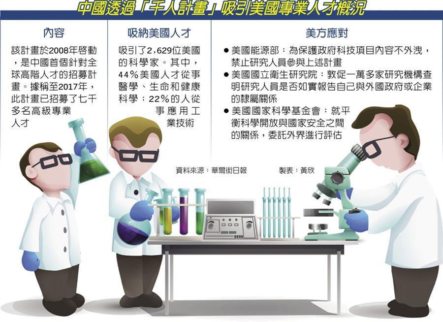中國透過「千人計畫」吸引美國專業人才概況