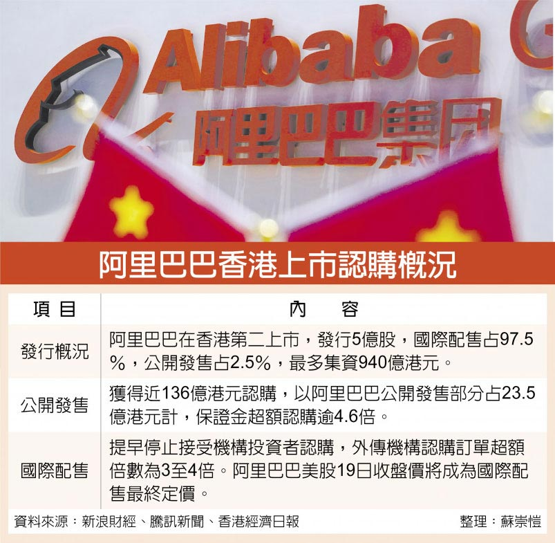 阿里巴巴香港上市認購概況