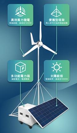 綠能科技 元皓能源 綠色智慧電網