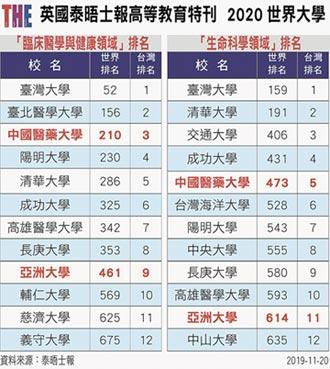 中亞聯大2領域雙入榜 成績亮眼