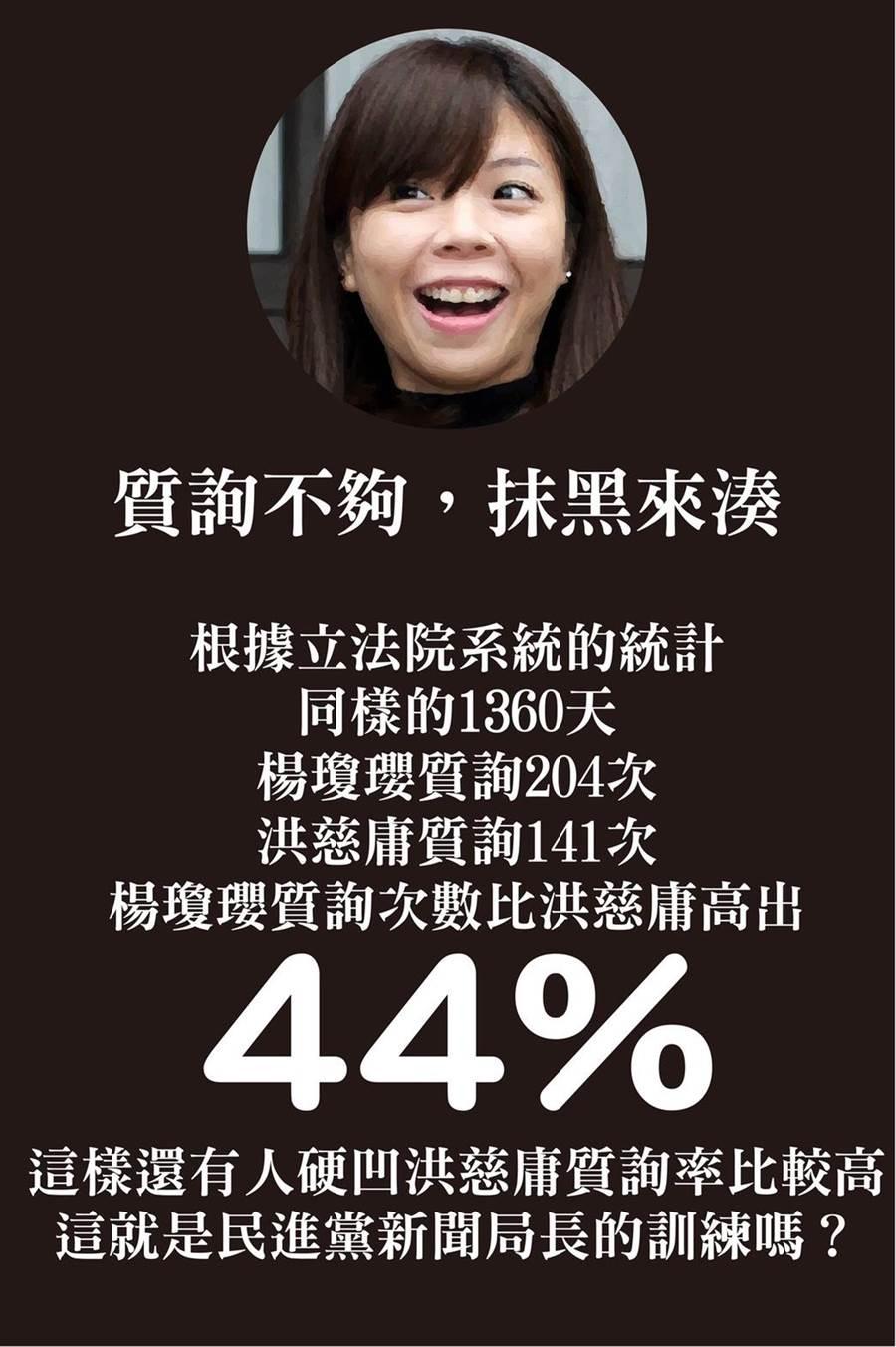 楊瓊瓔陣營以立法院官方數據回擊對手「以質詢率硬凹」。(楊瓊瓔競選總部提供)