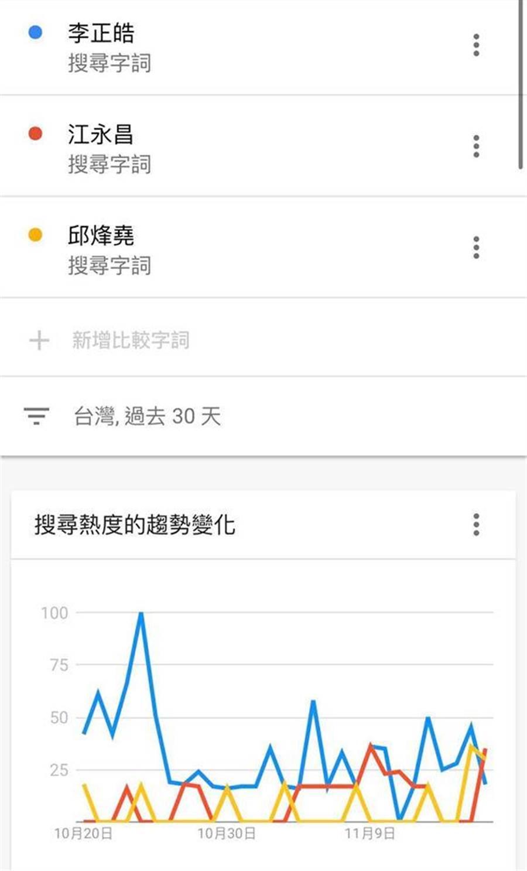 李正皓在臉書貼上他與中和區其他兩位立委參選人江永昌、邱烽堯的網路搜尋熱度趨勢圖。(摘自李正皓臉書)