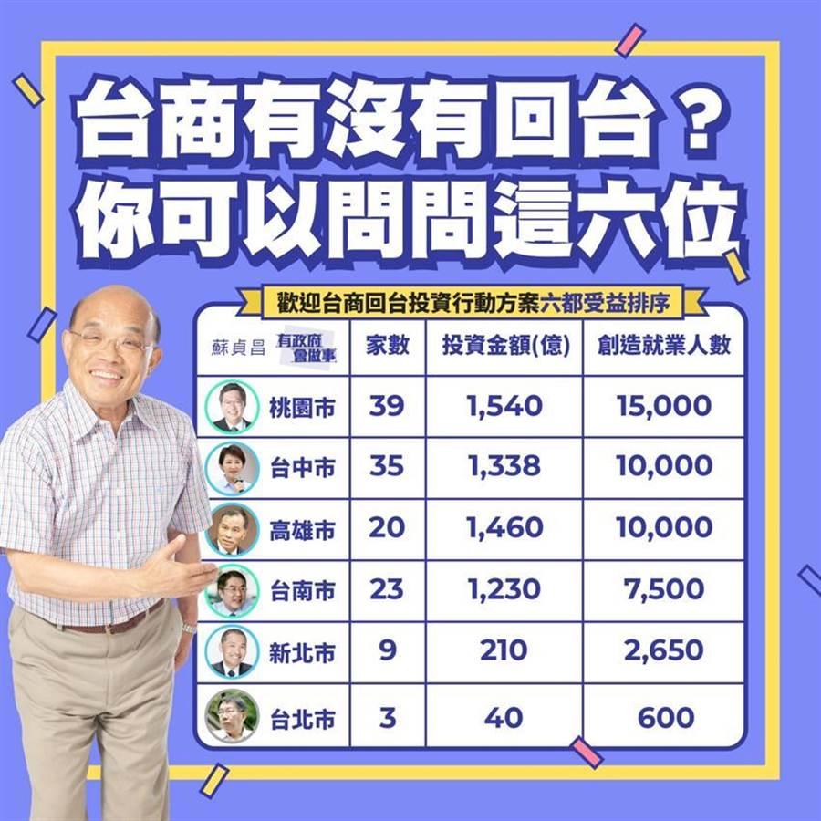 (圖/摘自行政院長蘇貞昌LINE官網)