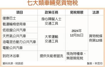 六類長照車輛免貨物稅 延至2024