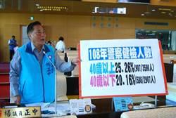 中市新例!15家醫院為義交警消肺癌免費篩檢