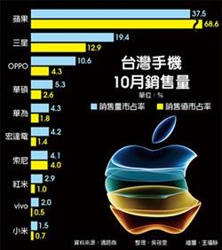 一顆蘋果救台灣 10月手機狂賣67萬支 兩年最佳