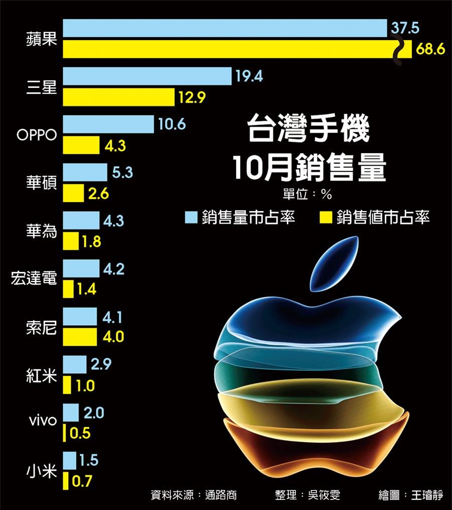 台灣手機10月銷售量
