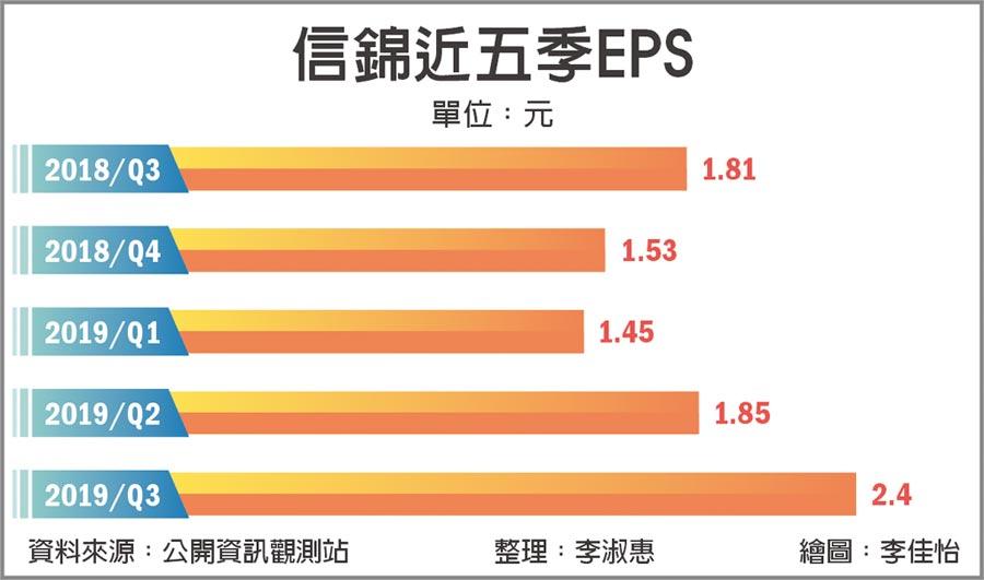 信錦近五季EPS