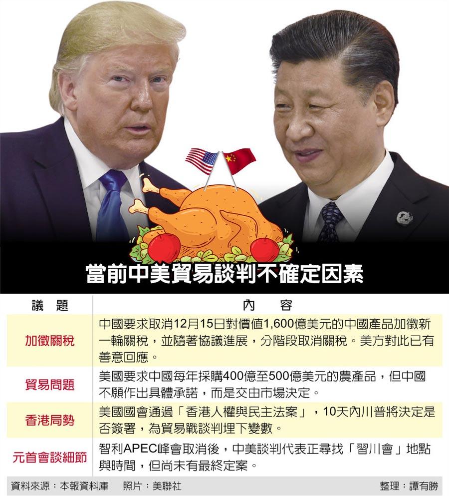 當前中美貿易談判不確定因素