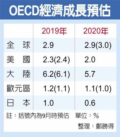 OECD經濟成長預估