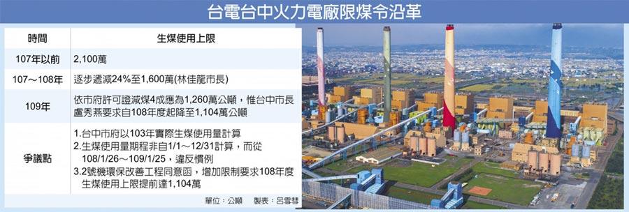台電台中火力電廠限煤令沿革