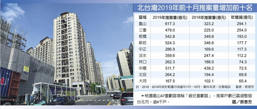 北台灣2019年前十月推案量增加前十名