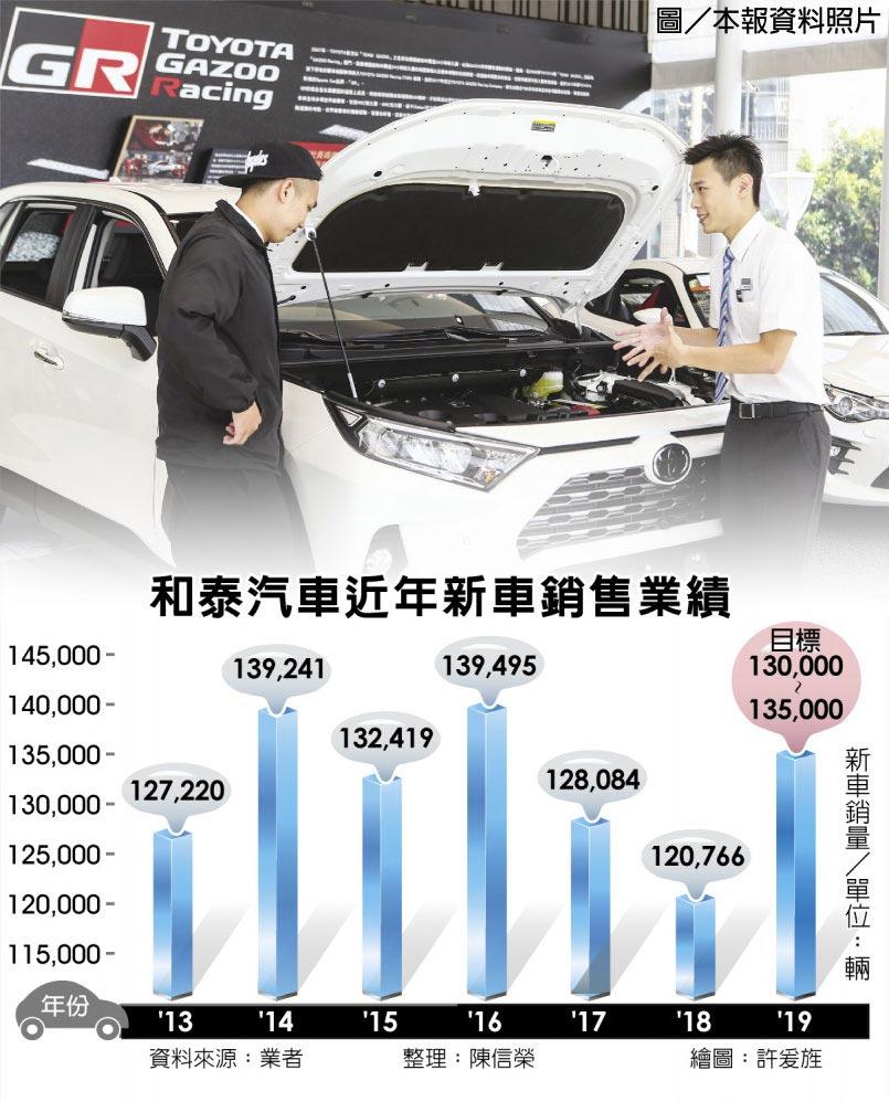 和泰汽車近年新車銷售業績  圖/本報資料照片