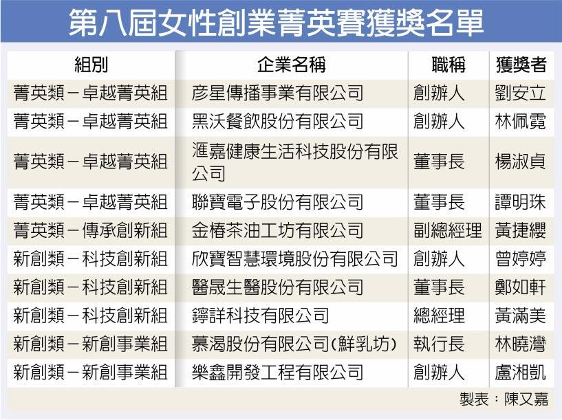 第八屆女性創業菁英賽獲獎名單