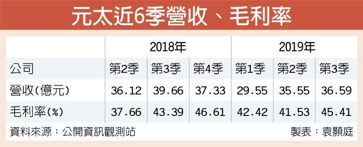 元太近6季營收、毛利率