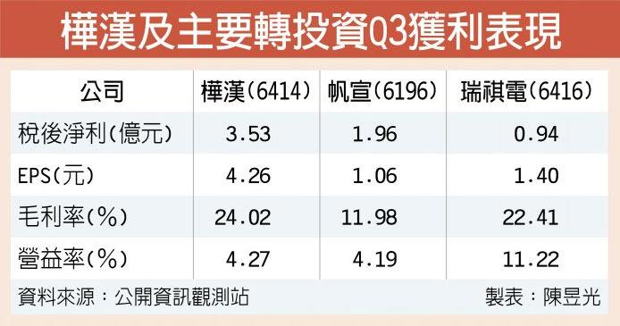 樺漢及主要轉投資Q3獲利表現