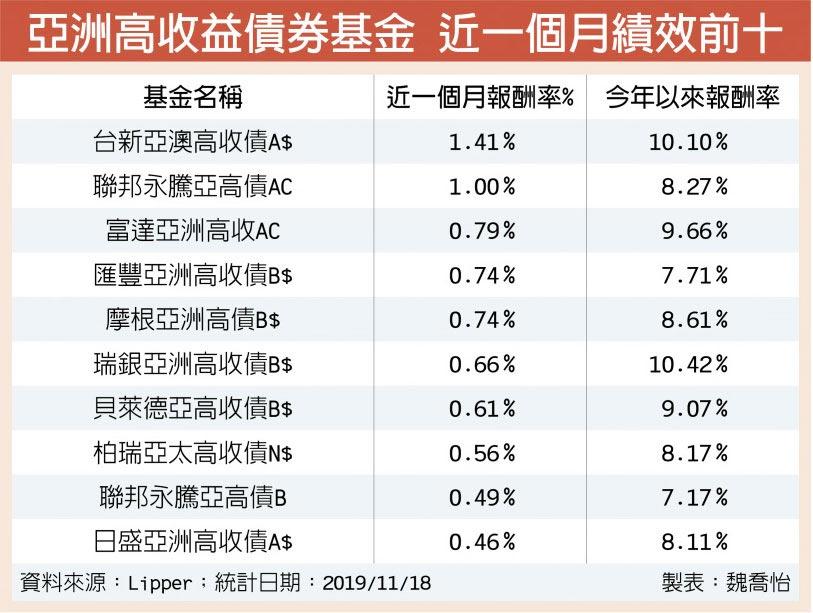 亞洲高收益債券基金 近一個月績效前十