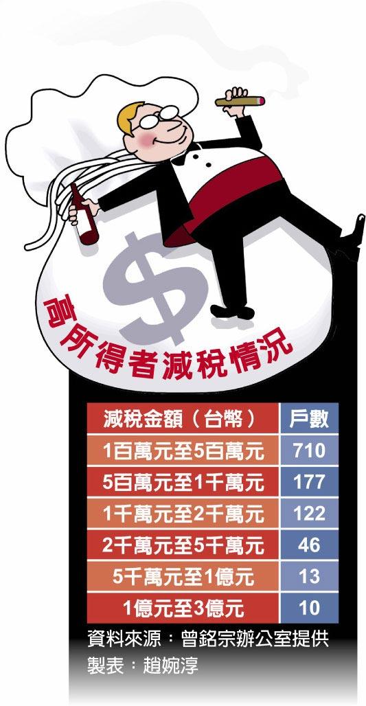高所得者減稅情況