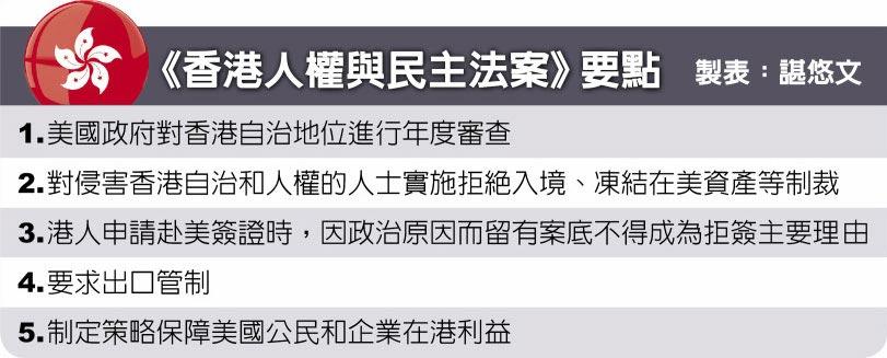 《香港人權與民主法案》要點