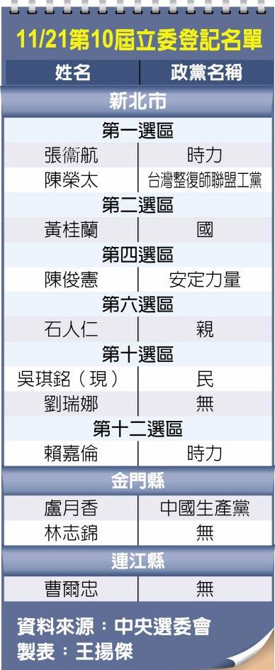 11/21第10屆立委登記名單