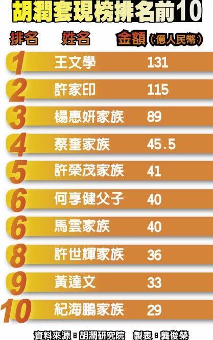 胡潤套現榜排名前10