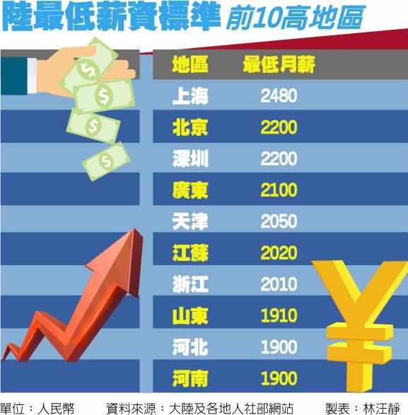陸最低薪資標準前10高地區