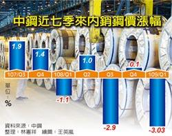 中鋼 全面調降明年Q1盤價