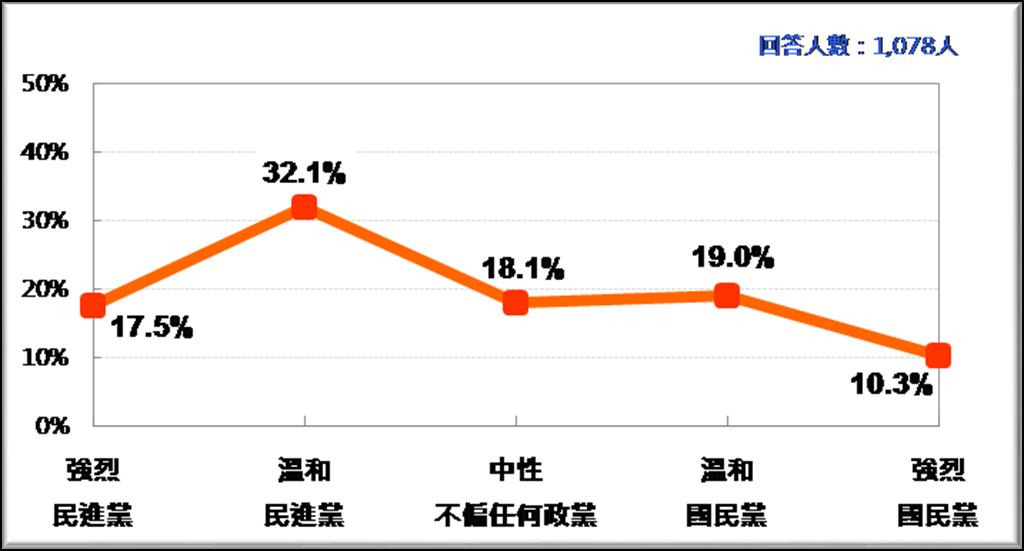 民調詢問「目前國內有兩個主要政黨,國民黨與民進黨,請問哪一個政黨的理念和主張跟您較接近?」 結果顯示有17.5%非常接近民進黨,32.1%還算接近民進黨。(台灣民意基金會提供)