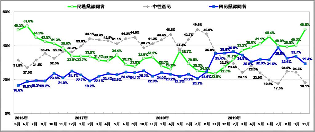 台灣民意基金會今天公布政黨認同民調,近五成的人是民進黨認同者,二成九是國民黨認同者。(台灣民意基金會提供)