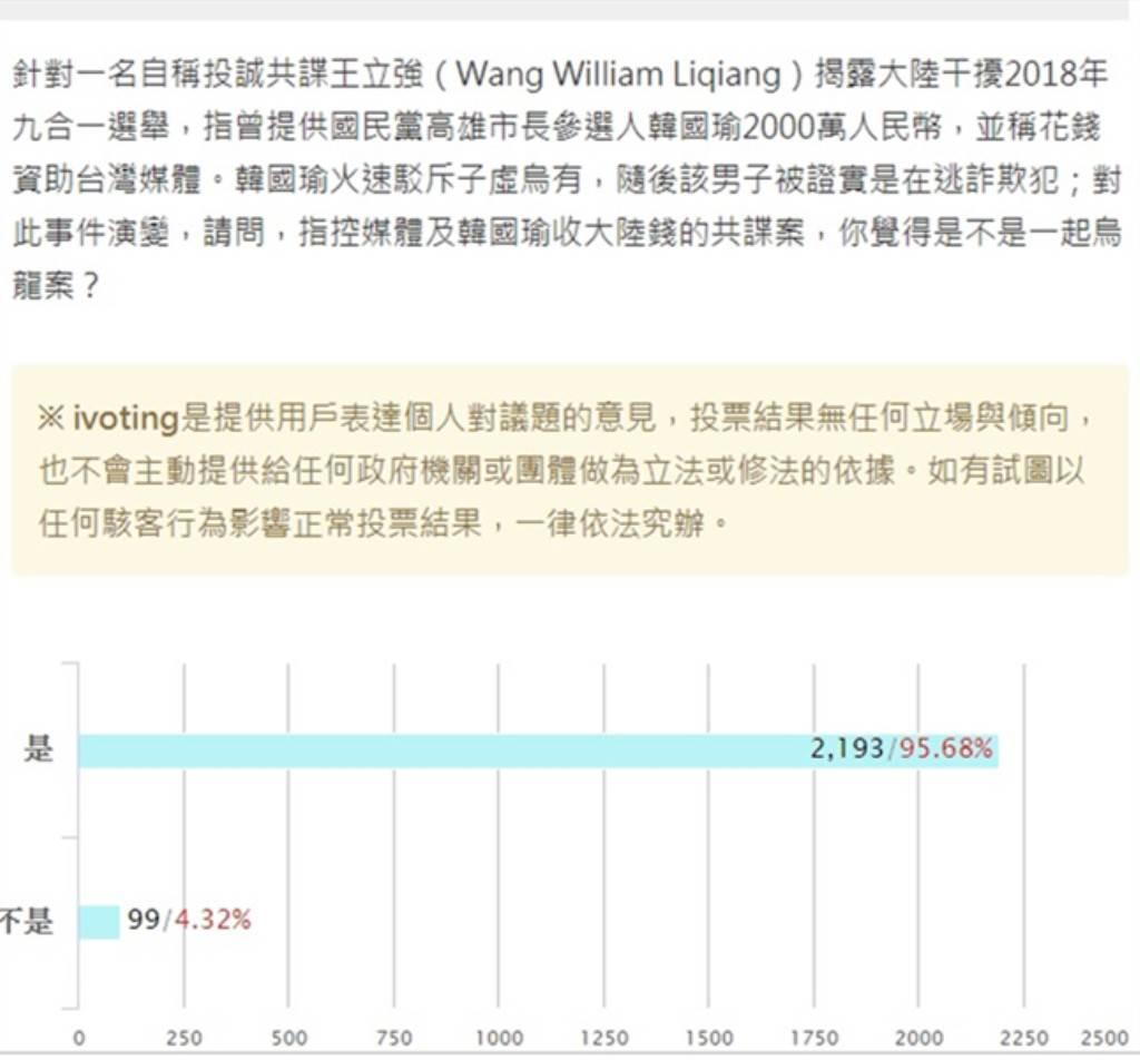 本報舉辦網路投票「請問,指控媒體及韓國瑜收大陸錢的共諜案,你覺得是不是一起烏龍案?」高達95.68%的網友都投「是」。(翻攝《中時電子報》投票)
