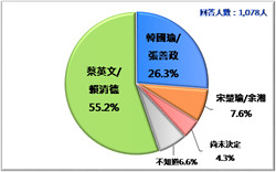 民意基金會民調:蔡賴配大贏韓張配近30%