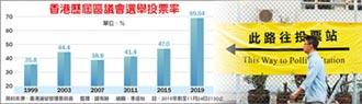 破紀錄 香港區選 投票率直逼7成