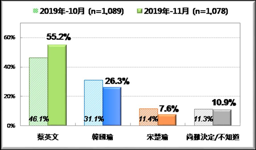 台灣民意基金會今天公布民調,「蔡賴配」領先第二名的「韓張配」達29個百分點,選情呈現空前一面倒狀況。(台灣民意基金會提供)
