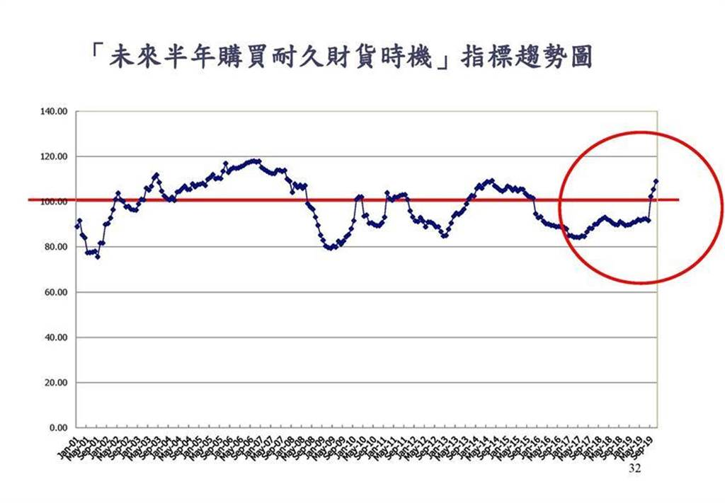 「購買耐久財」信心指數意指民眾購屋、買車的興趣,連3個月大跳升。(圖/中大台經中心、陳碧芬)