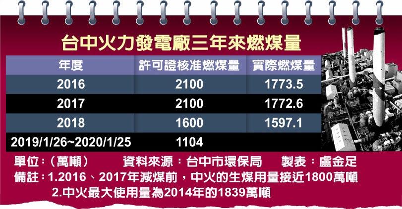 台中火力發電廠三年來燃煤量