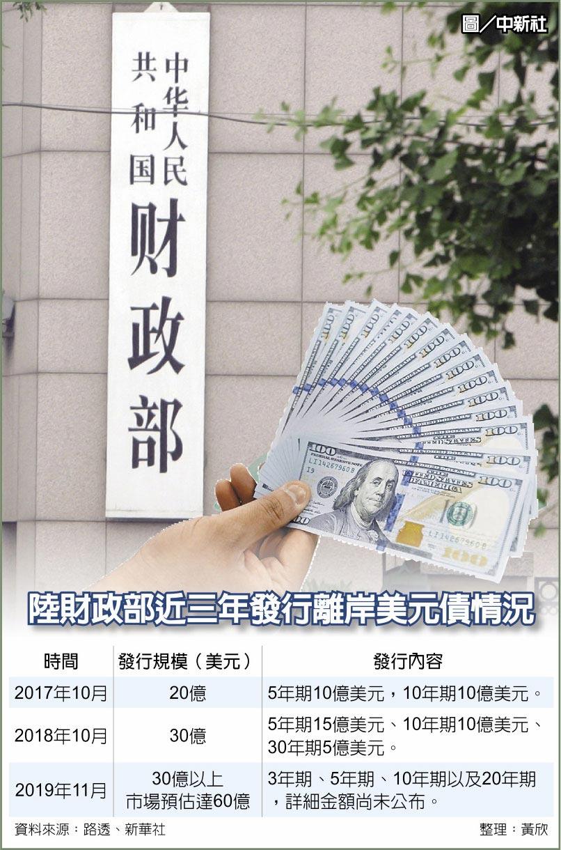 陸財政部近三年發行離岸美元債情況