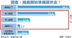 保誠人壽國人進行退休大調查:期待61歲後退休者 大增近五成