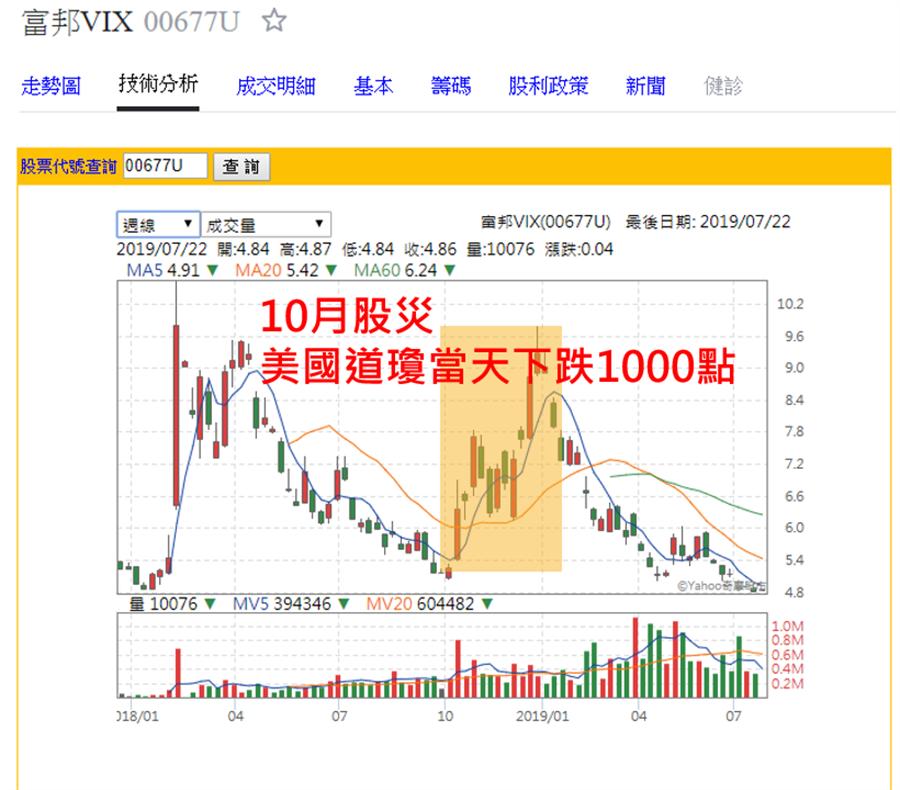 《十月股災》VIX量能全面引爆
