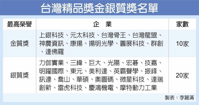 台灣精品獎金銀質獎名單