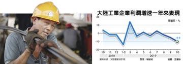 陸10月工業利潤 大減9.9%
