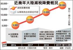 穩外貿 陸擬再降進口關稅