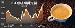 拉美產量減 咖啡豆價格飆1年新高