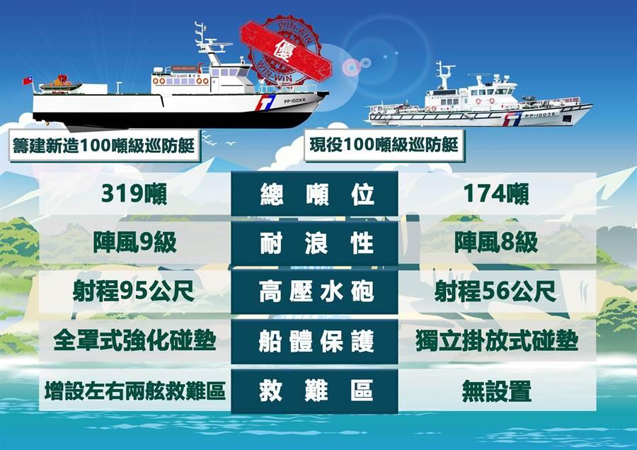 海巡署「籌建海巡艦艇發展計畫」從107年起開始執行,計畫打造6型新型巡防艦,最後一批17艘100噸級巡防艇完成決標,由中信造船廠得標。(艦隊分署提供)
