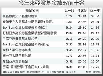 明年變數多 投資亞股先求保本