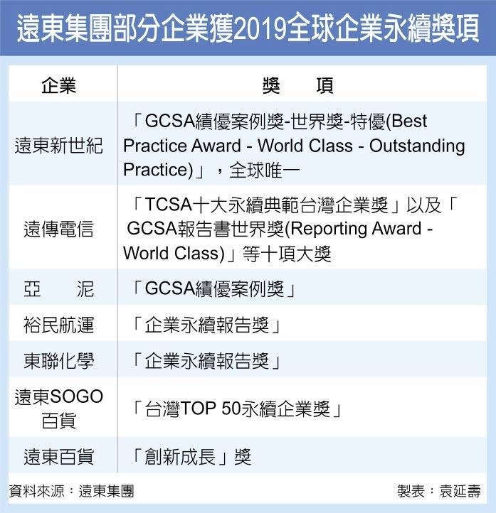 遠東集團部分企業獲2019全球企業永續獎項